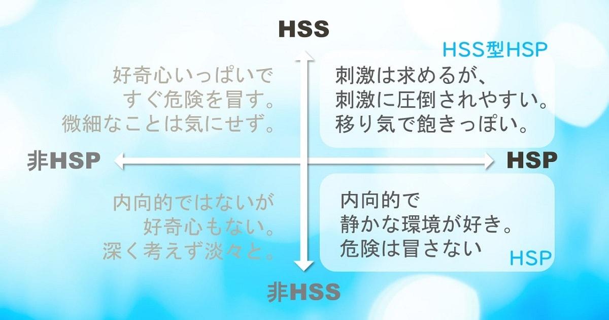 HSPとHSSの分類