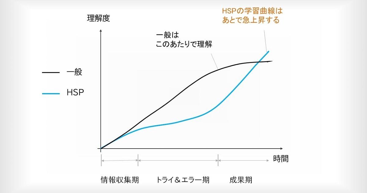 「HSPの学習曲線」の図解