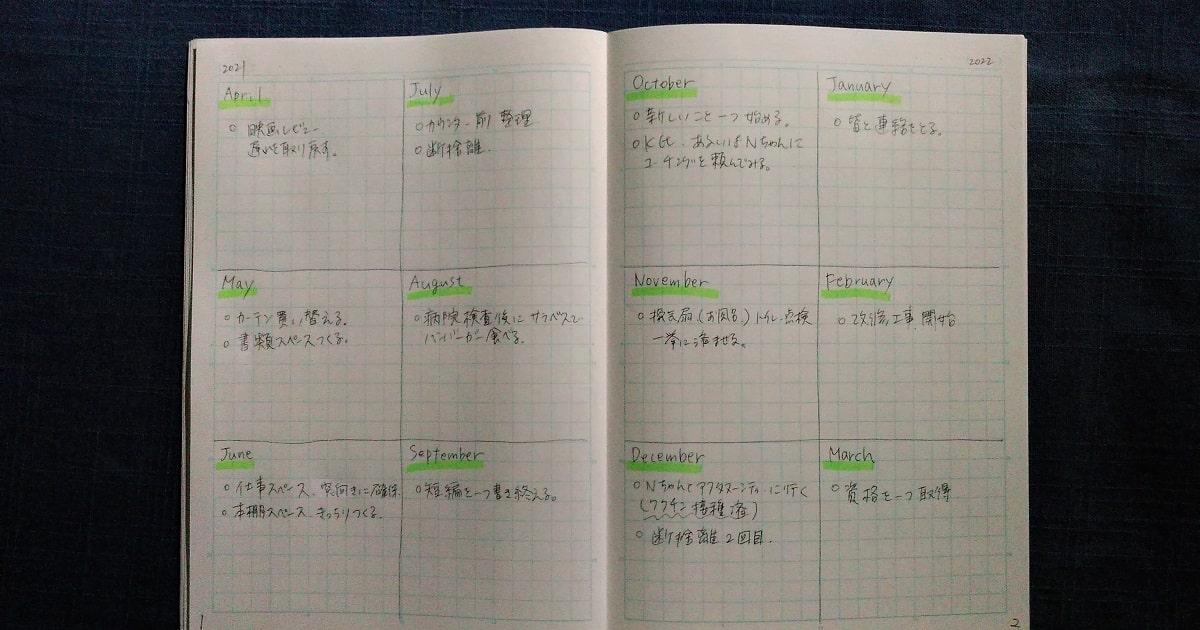 バレットジャーナル式「未定ノート」のYearly log