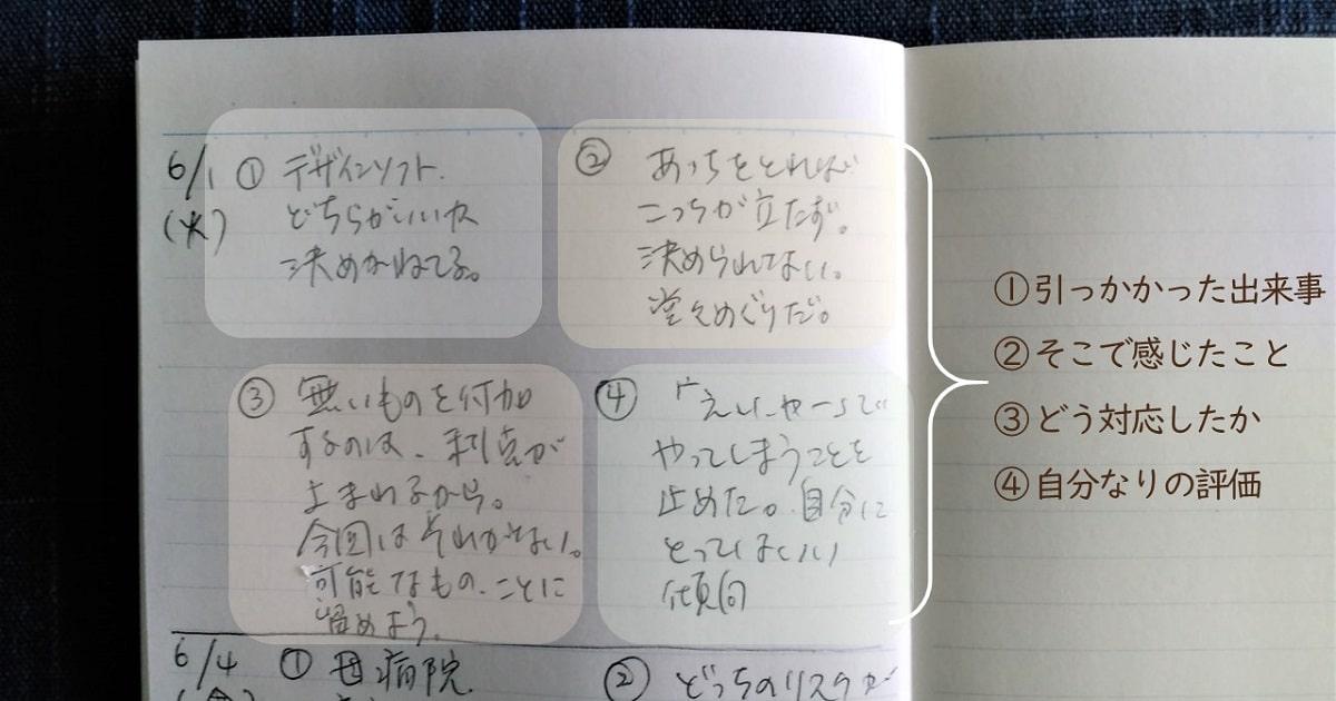 筆者が書いた自己モニタリングノート。各項目の説明入り