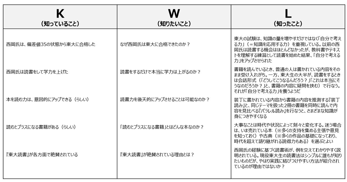 KWL表05