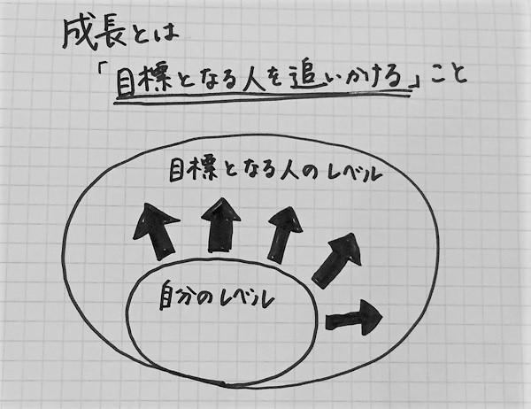 成長するためのフレームワーク「コンセプチュアル思考」04