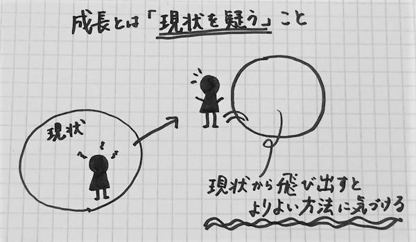 成長するためのフレームワーク「コンセプチュアル思考」05