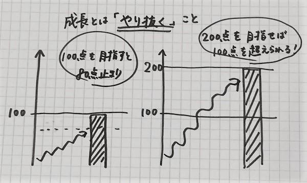 成長するためのフレームワーク「コンセプチュアル思考」06