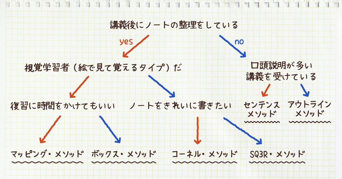 6つのおすすめノート術チャート