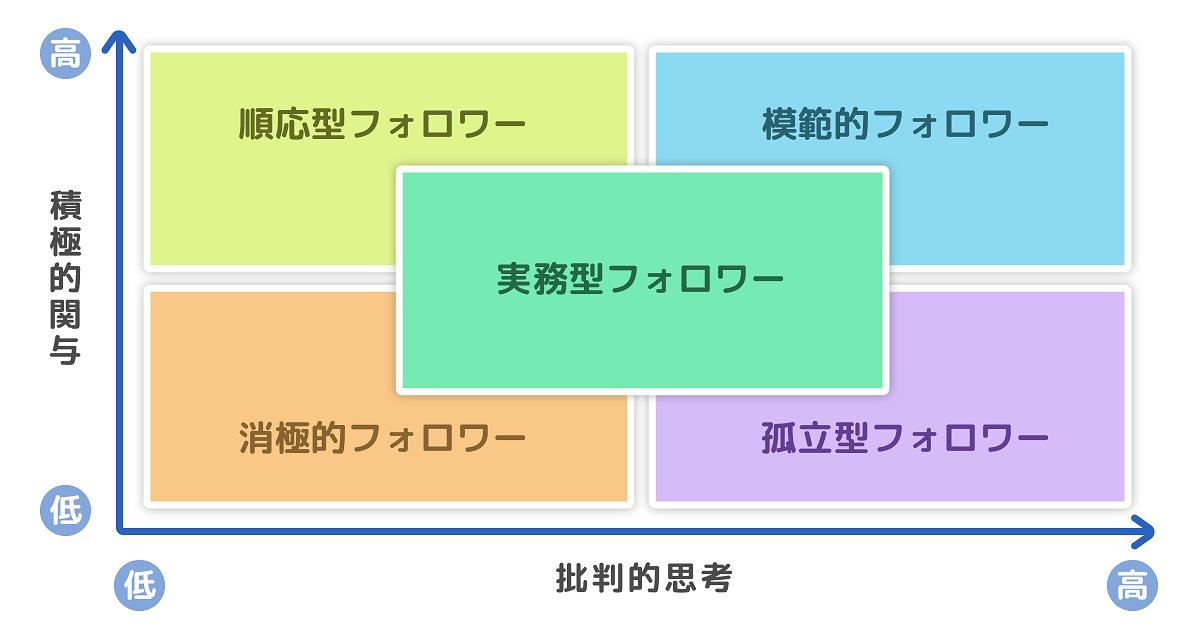 フォロワーシップ5つの分類