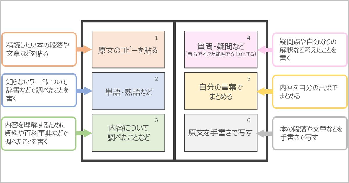 鈴木式6分割ノート