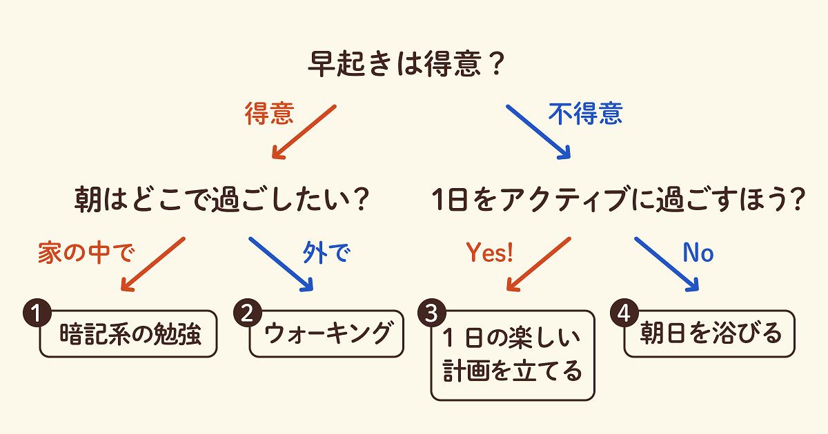 おすすめの朝習慣をチャートで紹介02