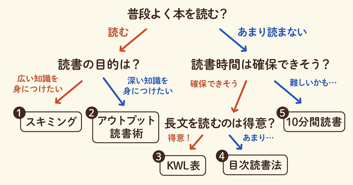 おすすめの読書術をチャートで紹介02
