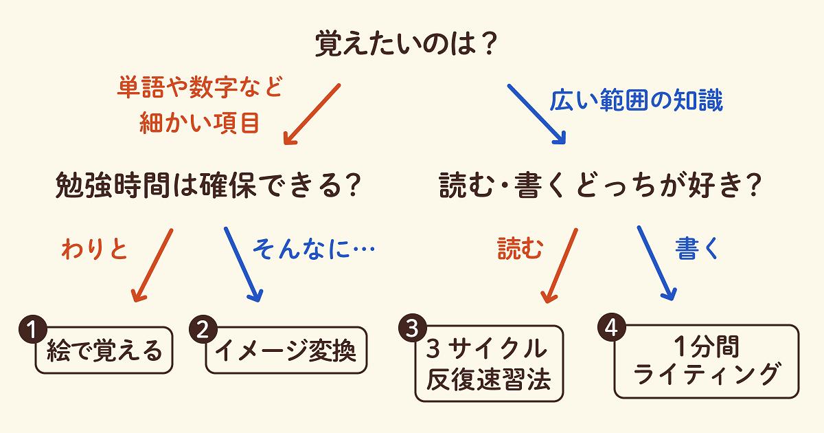 チャートでわかるおすすめ記憶術02