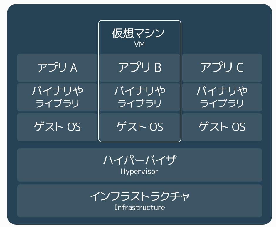 f:id:shabe:20181202121406p:plain:w500
