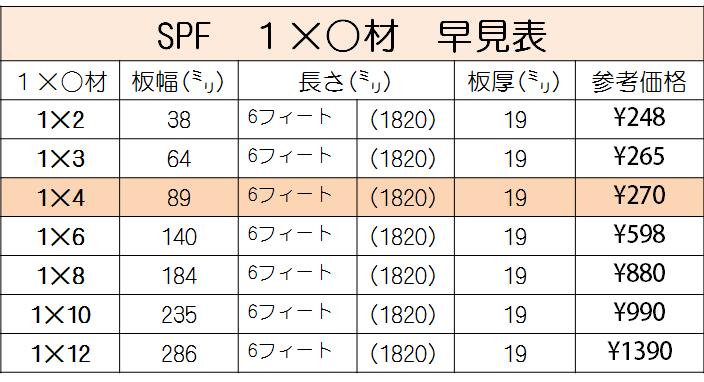f:id:SPF材③