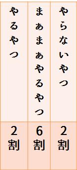 f:id:働きアリの法則②