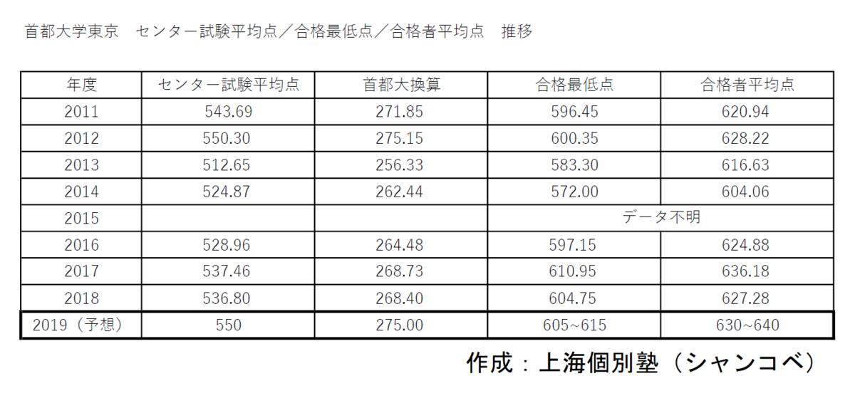 f:id:shanghai-education:20191005233525p:plain