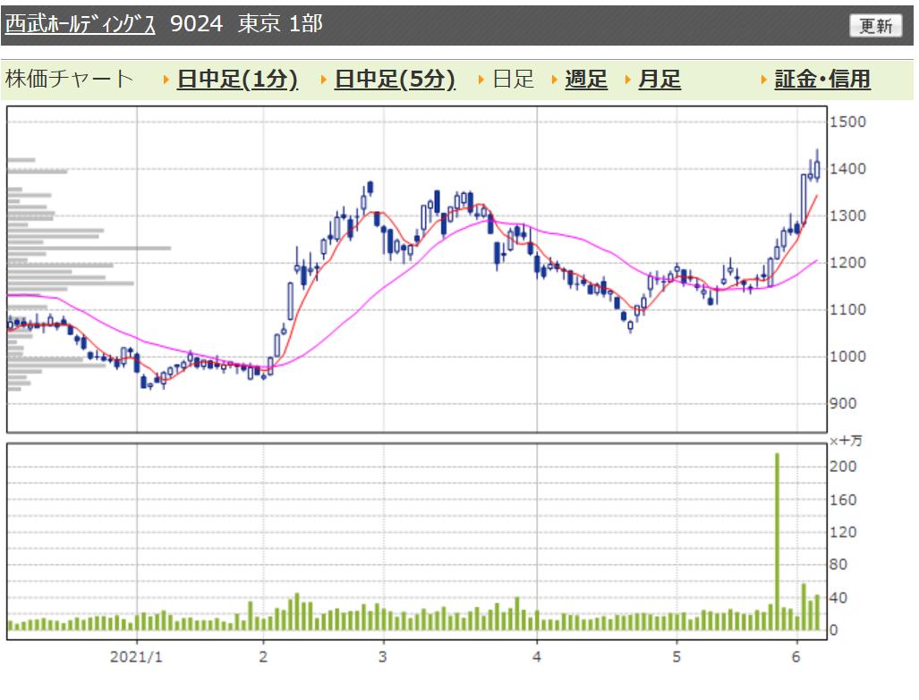 f:id:shanghaibaby76:20210604161338p:plain