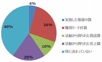 マーケティング部門で一番採用されているKPIは「リードの獲得」で26%です。