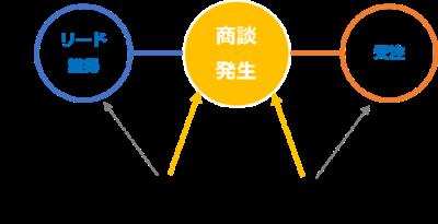 マーケティング部門と営業部門の中間に「商談発生」というKPIを設定することによって、両部門を同じ目線にします