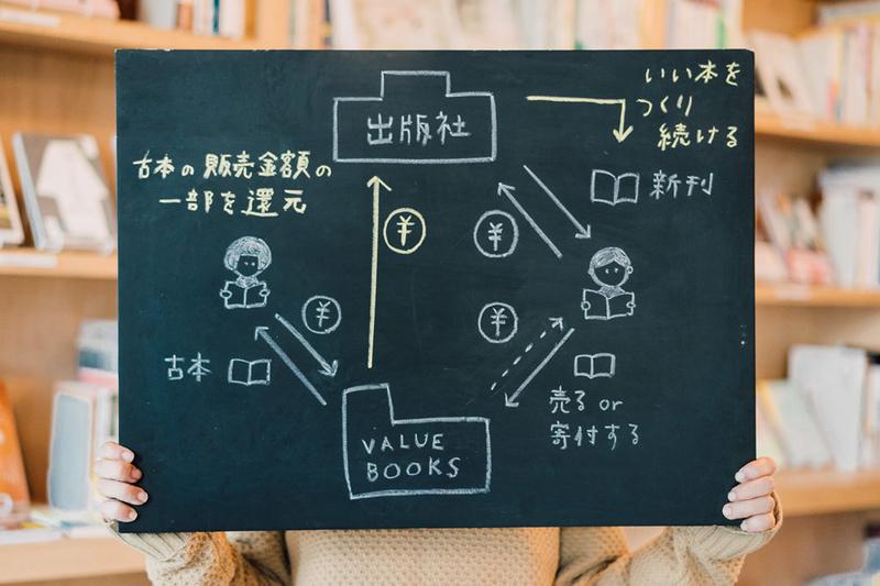 エコシステムの図