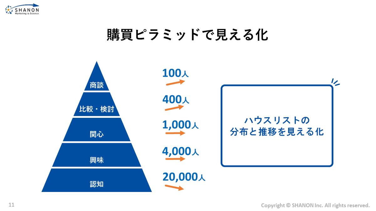 購買ピラミッドで見える化
