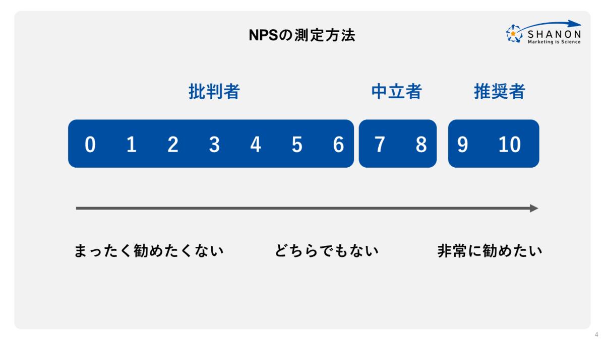 NPSの測定方法