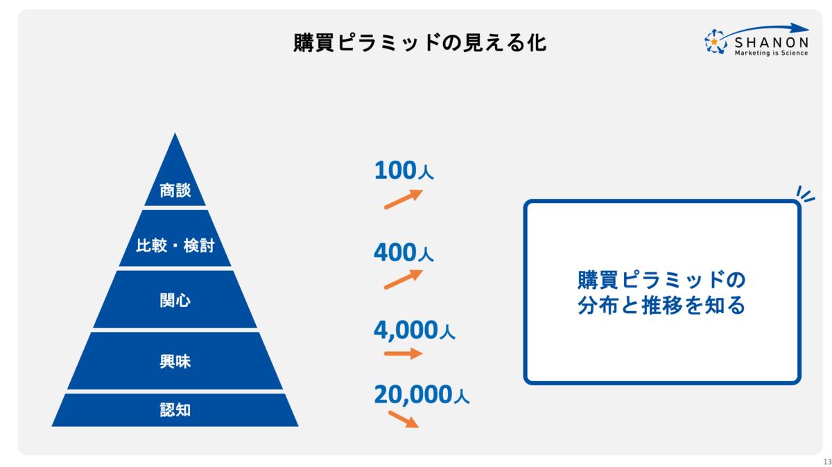 購買ピラミッドの見える化