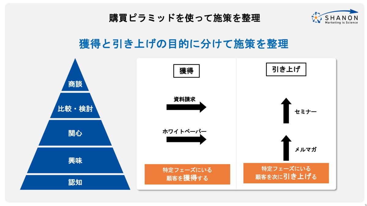 購買ピラミッドを使った施策の整理