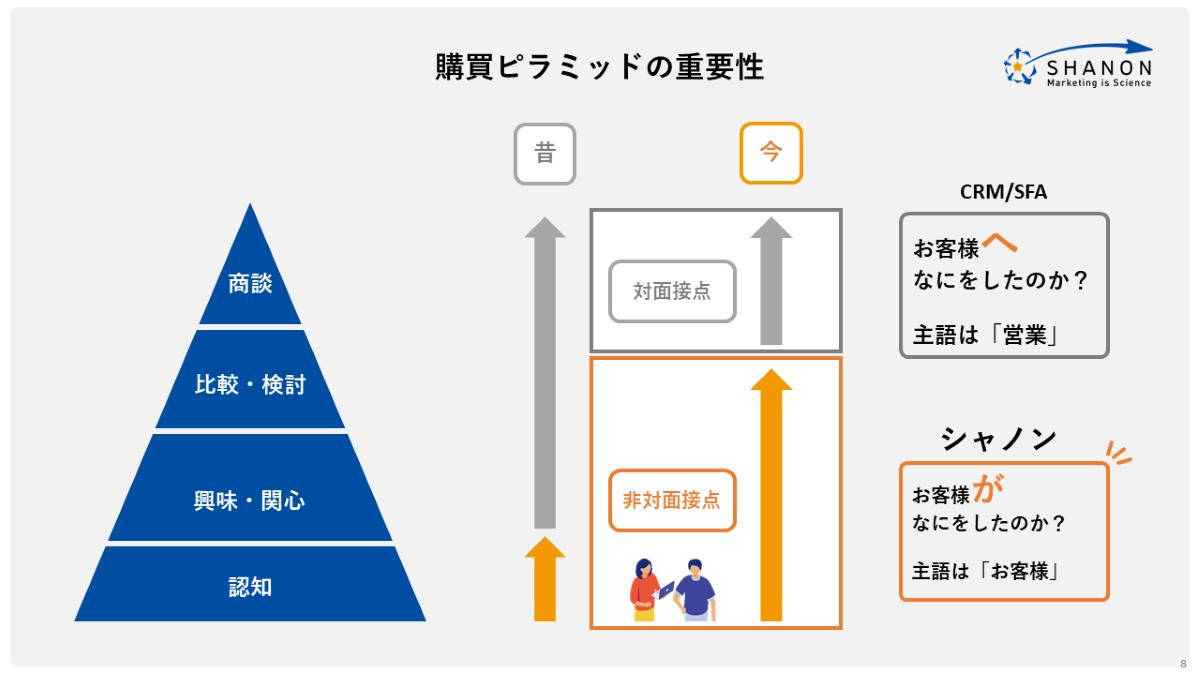 購買ピラミッドの重要性