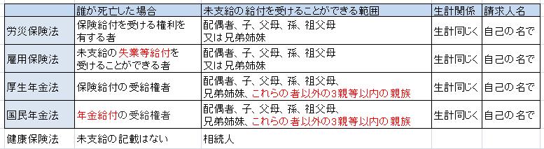 f:id:sharoushi-kj:20190320081519p:plain