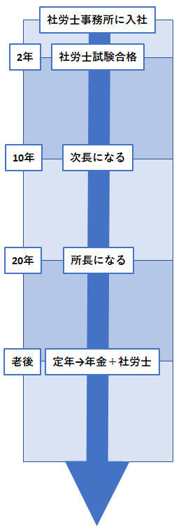 f:id:sharoushi-kj:20190321183534p:plain