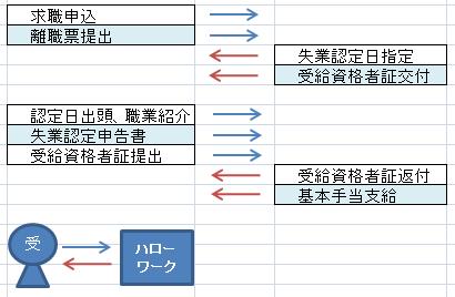 f:id:sharoushi-kj:20190324010350p:plain