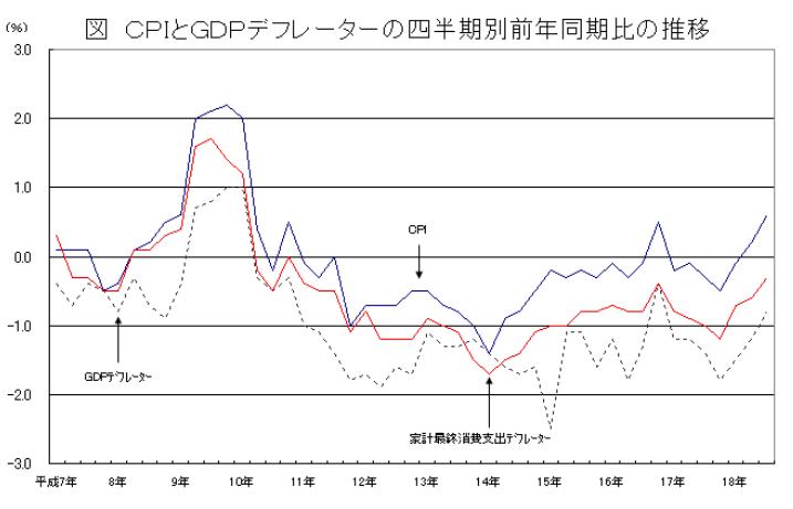 http://warp.ndl.go.jp/info:ndljp/pid/283520/www.stat.go.jp/data/cpi/4-1.htm