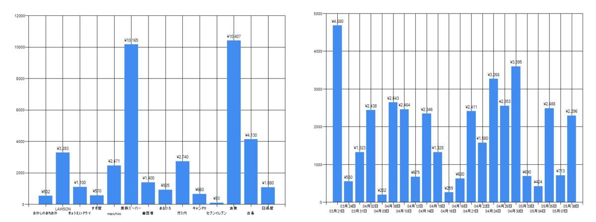 家計簿アプリのグラフ