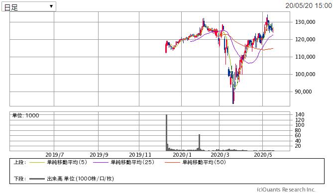 f:id:shiawase-investor:20200521011156p:plain