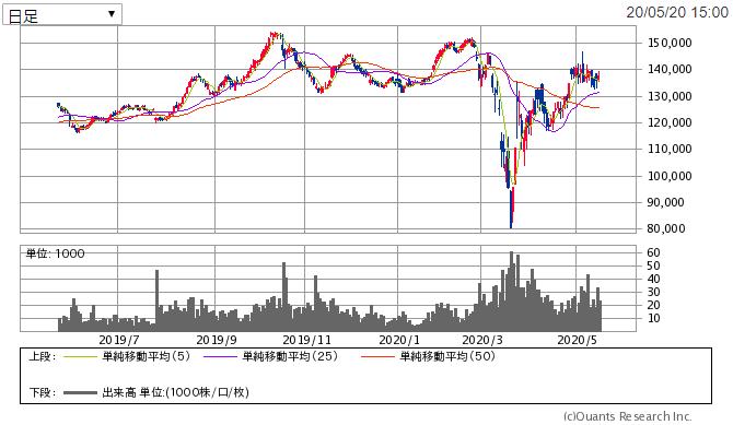 f:id:shiawase-investor:20200521011312p:plain