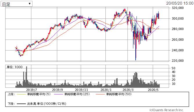 f:id:shiawase-investor:20200521011440p:plain