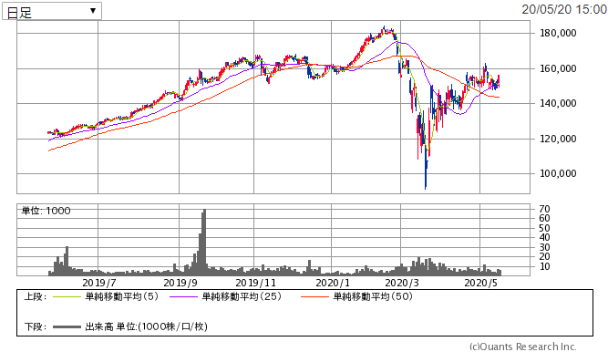 f:id:shiawase-investor:20200521011557p:plain