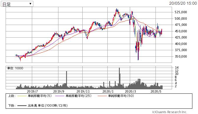 f:id:shiawase-investor:20200521011722p:plain