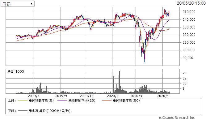 f:id:shiawase-investor:20200521012021p:plain