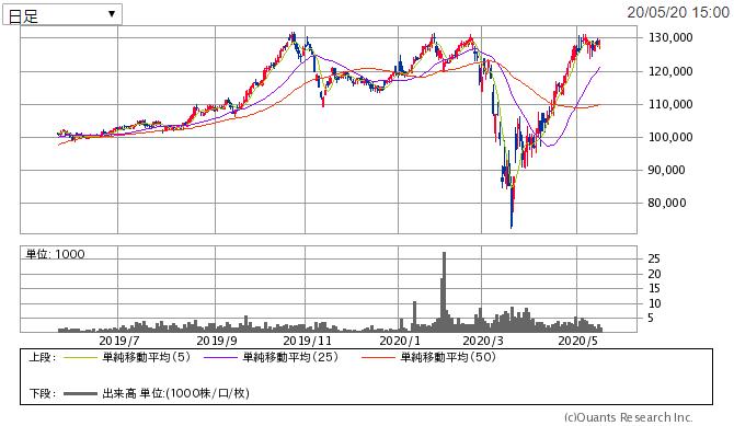 f:id:shiawase-investor:20200521012126p:plain