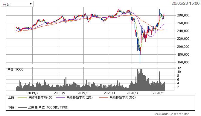f:id:shiawase-investor:20200521012237p:plain