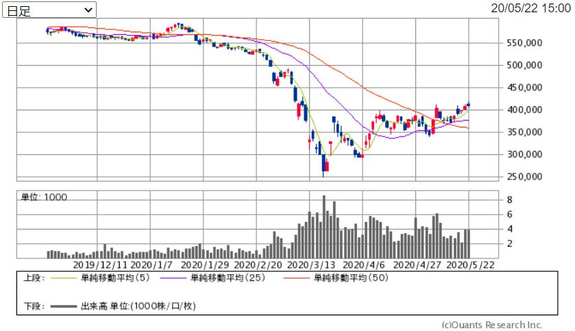 f:id:shiawase-investor:20200524151500p:plain