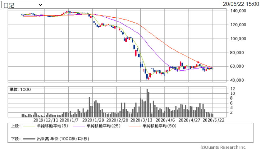 f:id:shiawase-investor:20200524151627p:plain