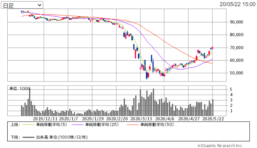 f:id:shiawase-investor:20200524151756p:plain