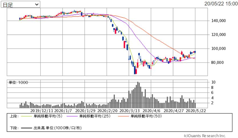 f:id:shiawase-investor:20200524151926p:plain