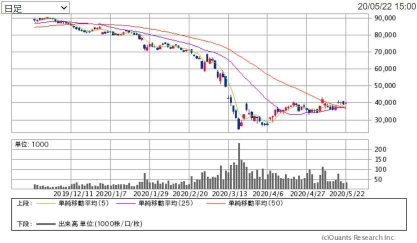 f:id:shiawase-investor:20200524152036p:plain