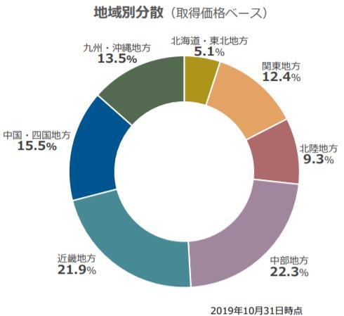 f:id:shiawase-investor:20200524233111p:plain