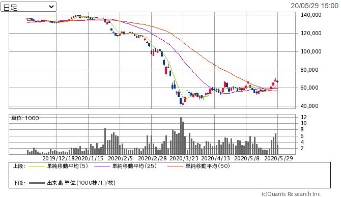 f:id:shiawase-investor:20200530041739p:plain