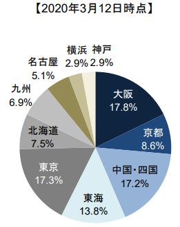 f:id:shiawase-investor:20200530043521p:plain