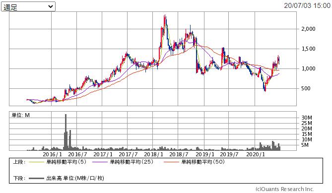 f:id:shiawase-investor:20200705000413p:plain