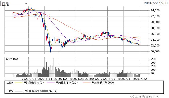 f:id:shiawase-investor:20200724013234p:plain